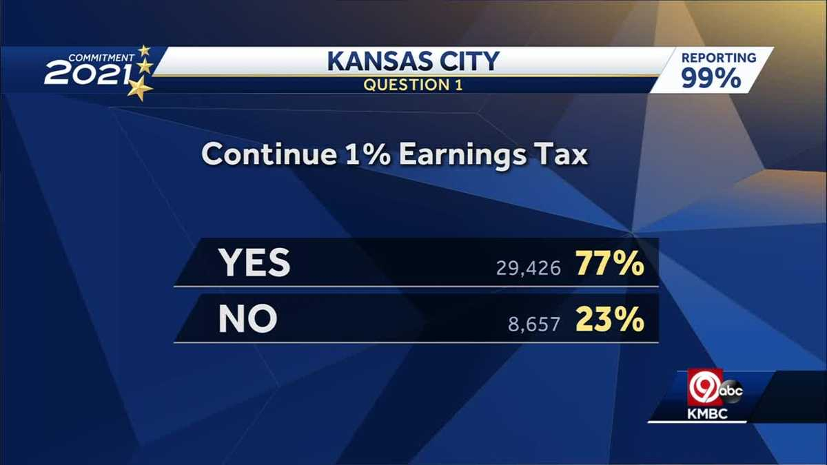 Kansas City voters renew city's earnings tax