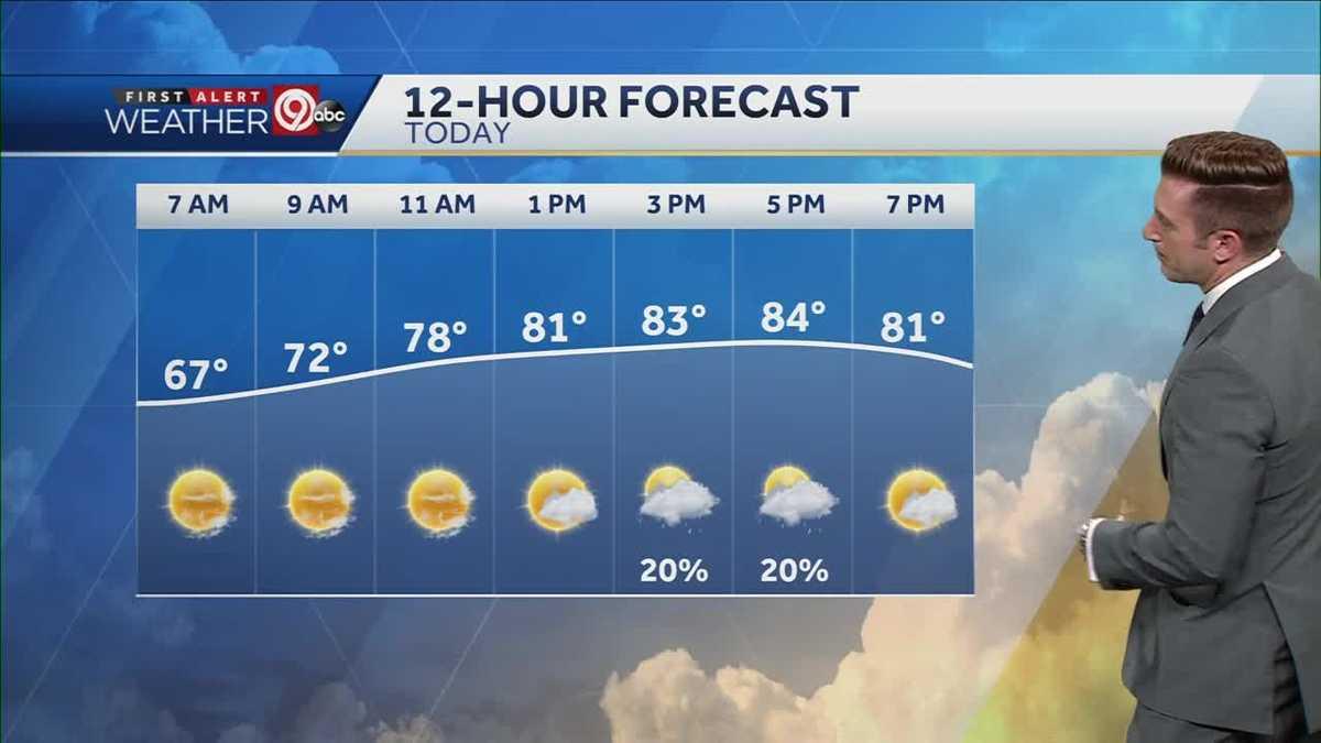 Pop-up showers possible, summer heat returns Wednesday